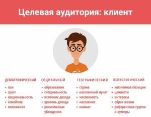 ЦА: клиент