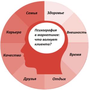Психография