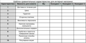 """Таблица """"Анализ конкурентов"""" - часть 1"""