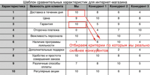 """Таблица """"Анализ конкурентов"""" - часть 2"""