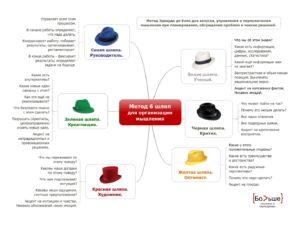 Метод 6 шляп