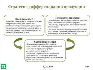 Стратегия дифференциации продукции