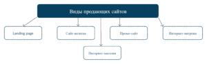Типология продающих сайтов